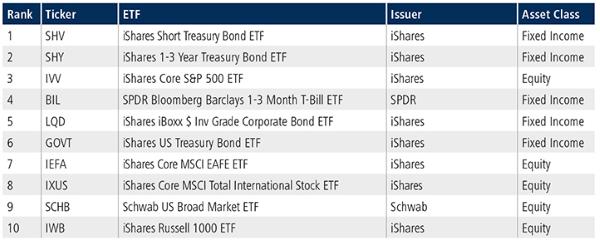 12-07-19 4 TradeWeb ETF